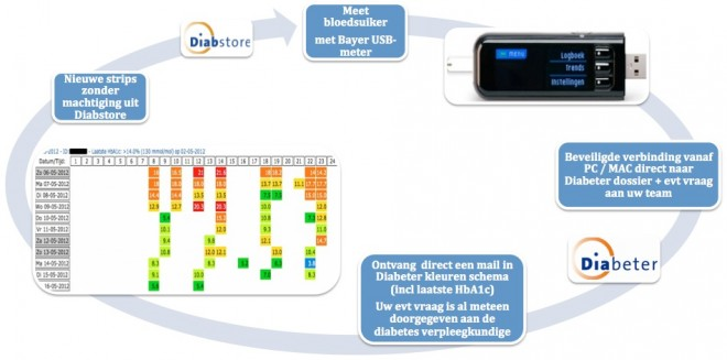 Therapiemail bij diabetes type 1: ehealth