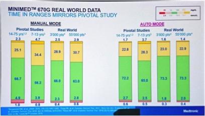 ATTD 2019, deel 3: meer nieuws over technologie — Nieuws — Diabeter